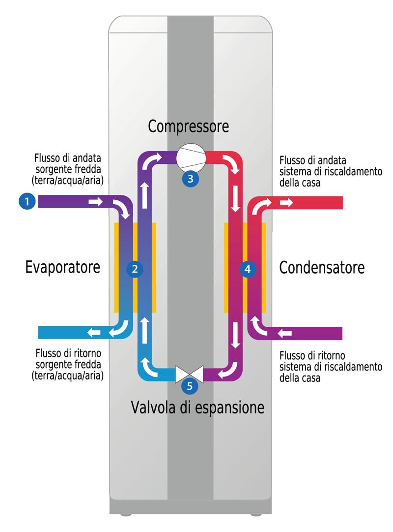 installazione-assistenza-pompe-calore-rimini-forli-cesena