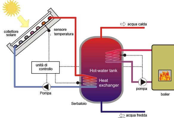 progettazione-installazione-impianti-solari-termici-rimini-forli-cesena